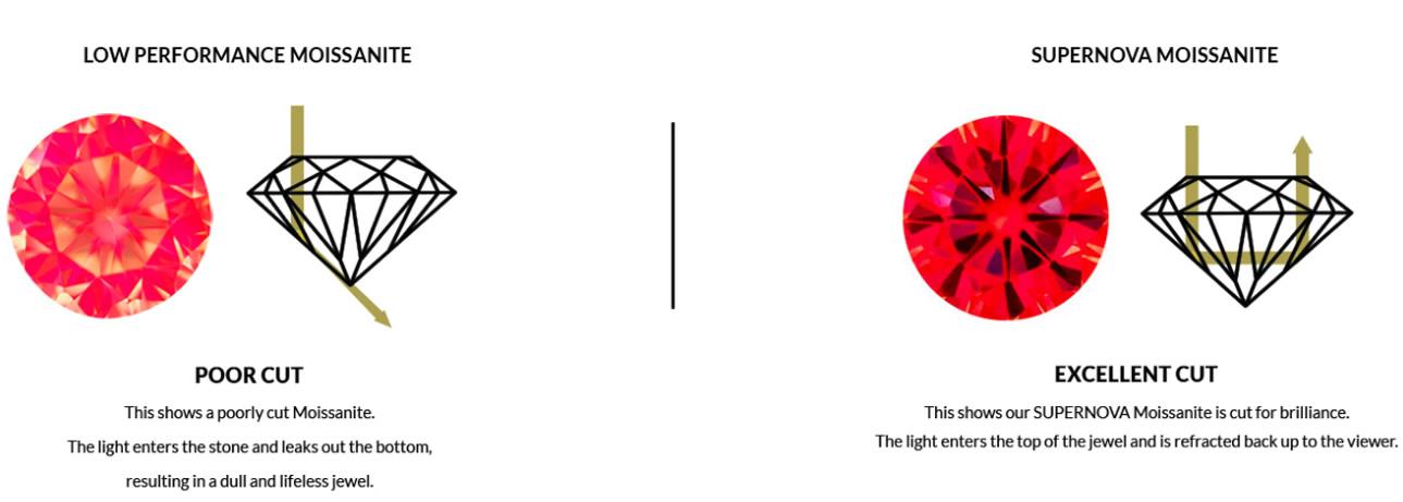 SUPERNOVA Light Performance Comparison